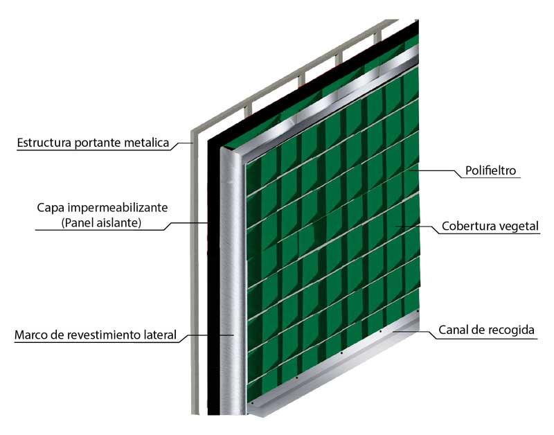 Sistema jardines verticales jard n vertical jardines for Riego jardin vertical